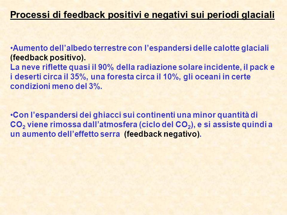Processi di feedback positivi e negativi sui periodi glaciali