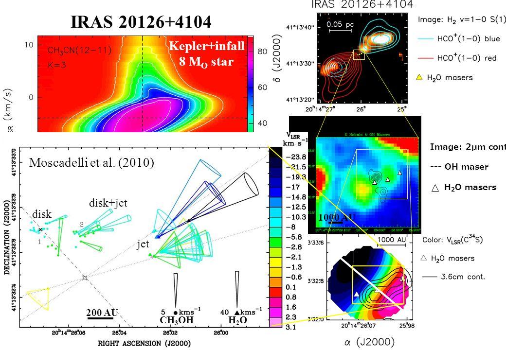 IRAS 20126+4104 Cesaroni et al. Hofner et al. Sridharan et al.