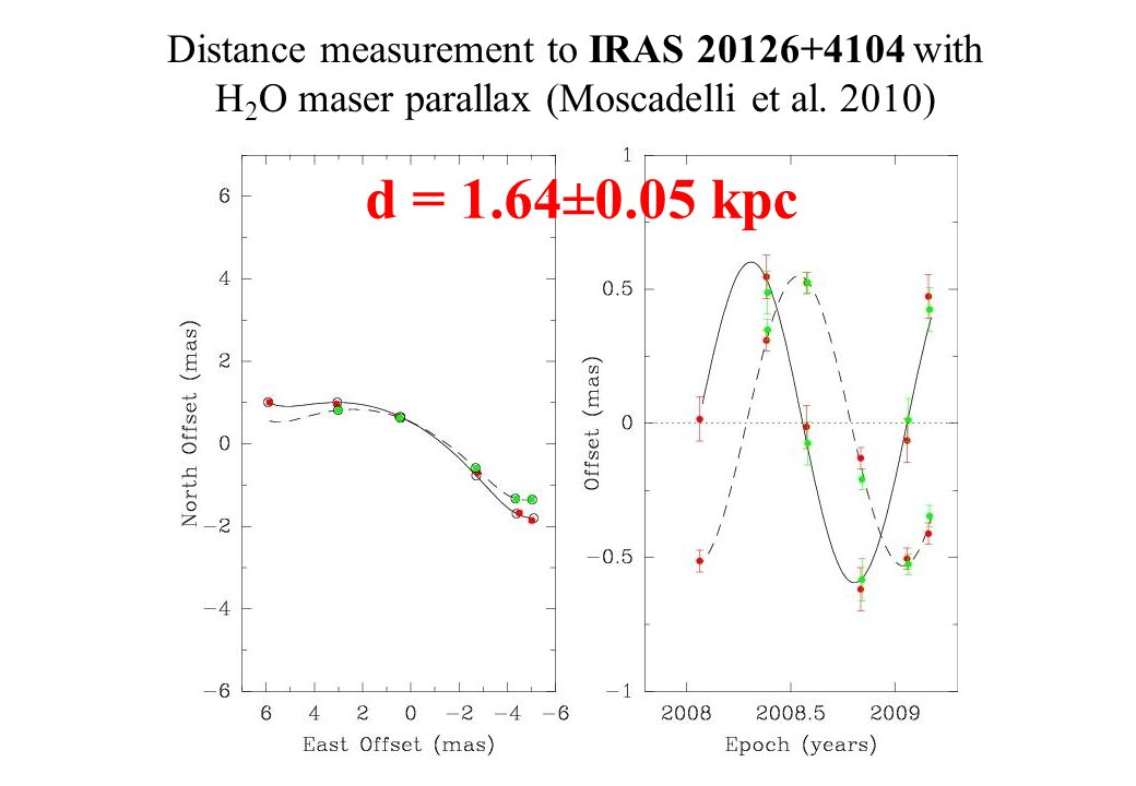 d = 1.64±0.05 kpc Distance measurement to IRAS 20126+4104 with