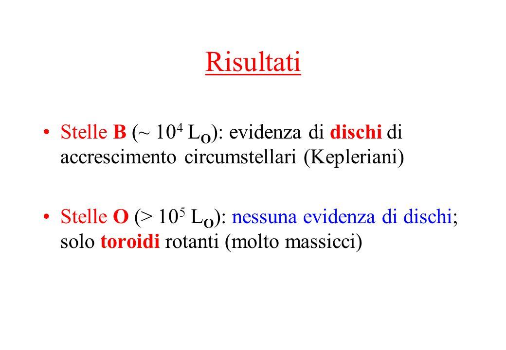 Risultati Stelle B (~ 104 LO): evidenza di dischi di accrescimento circumstellari (Kepleriani)