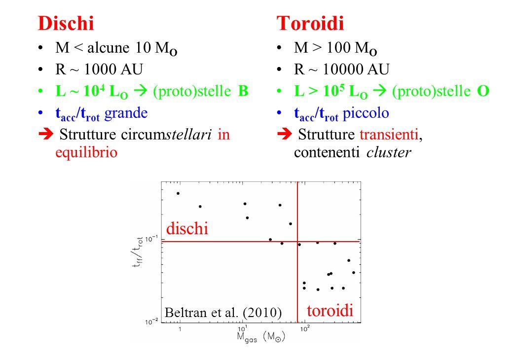 Dischi Toroidi dischi toroidi M < alcune 10 MO R ~ 1000 AU