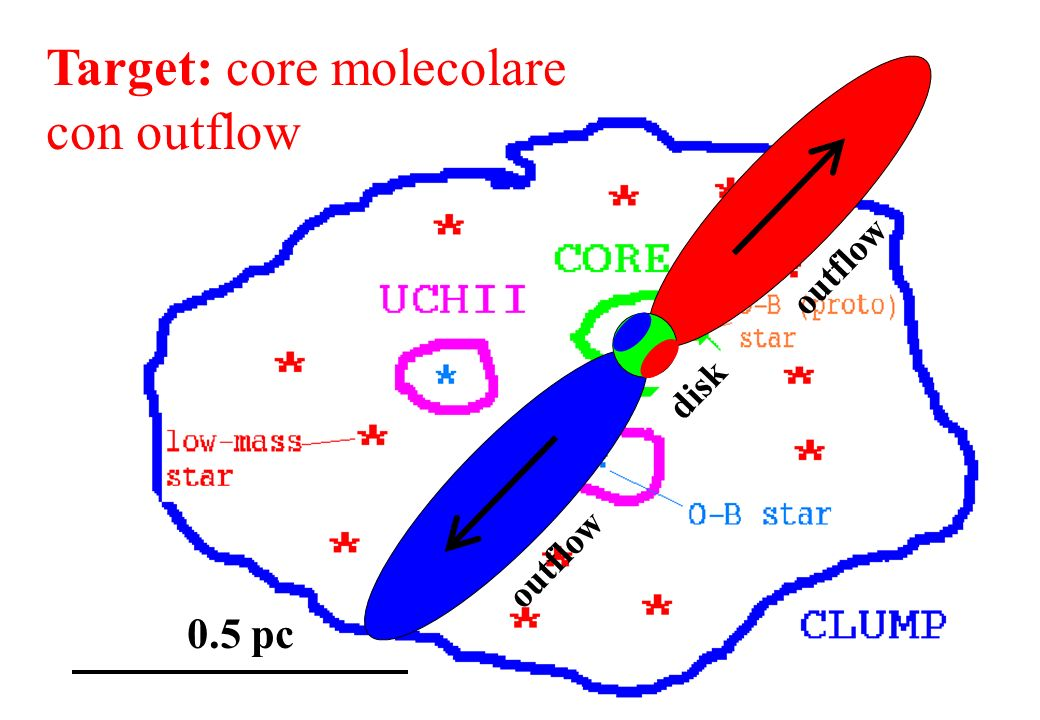 Target: core molecolare con outflow