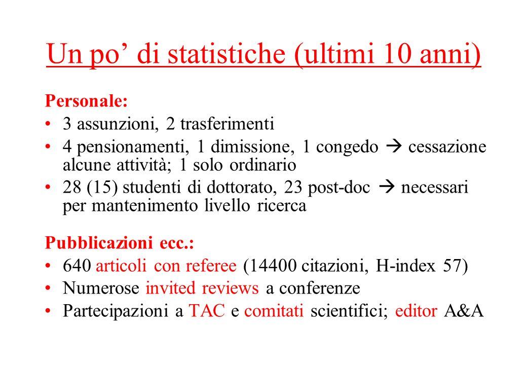 Un po' di statistiche (ultimi 10 anni)