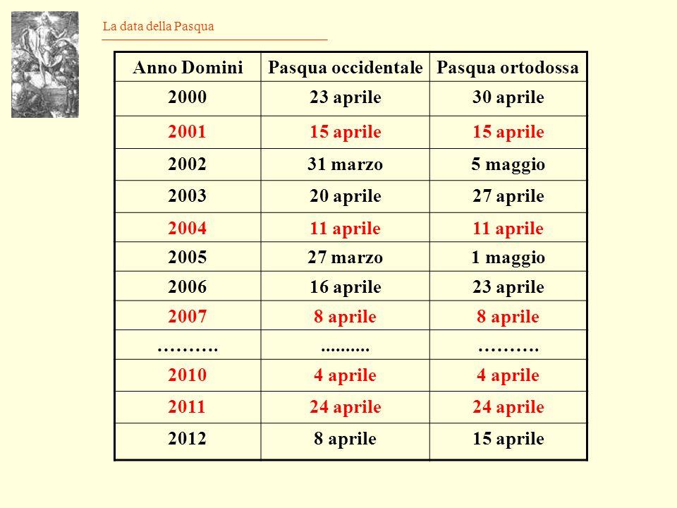 Anno Domini Pasqua occidentale Pasqua ortodossa 2000 23 aprile