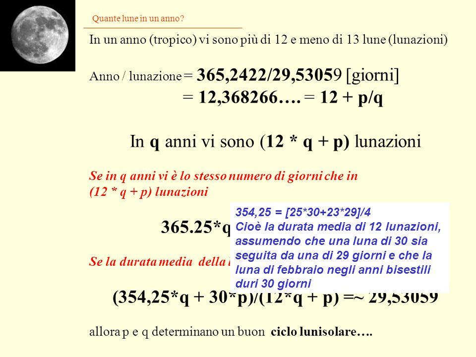 In q anni vi sono (12 * q + p) lunazioni