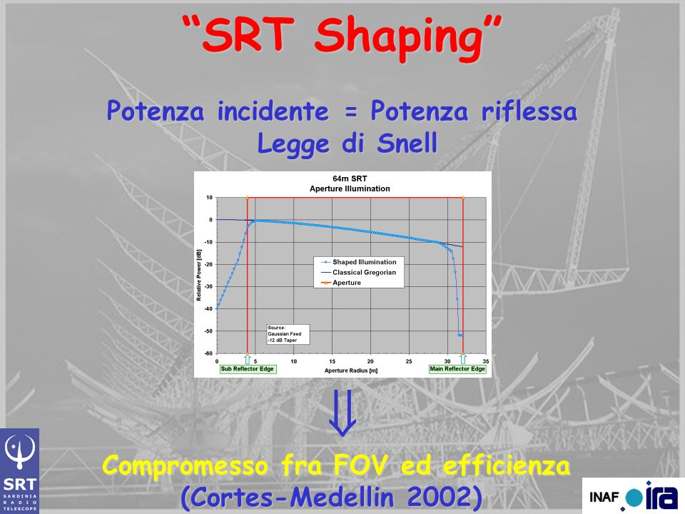 Potenza incidente = Potenza riflessa Compromesso fra FOV ed efficienza