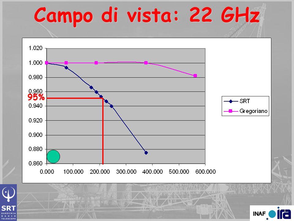 Campo di vista: 22 GHz 95% arcsec