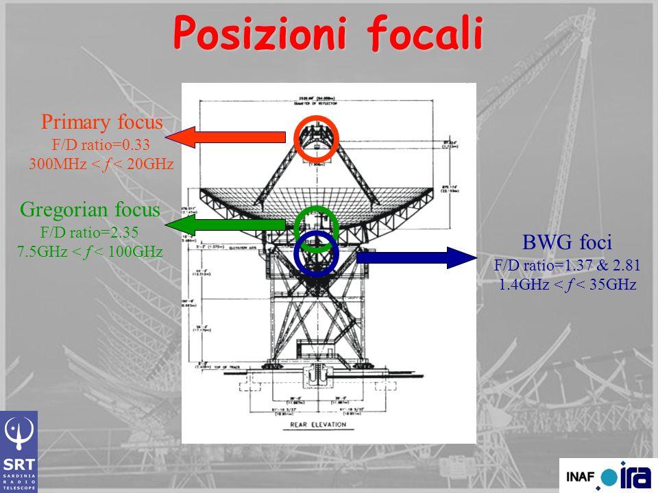 Posizioni focali Primary focus Gregorian focus BWG foci F/D ratio=0.33