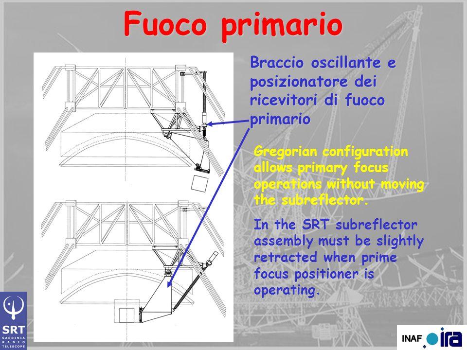 Fuoco primario Braccio oscillante e posizionatore dei ricevitori di fuoco primario.