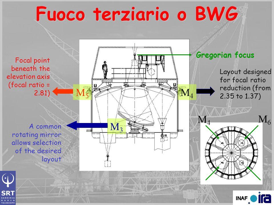 Fuoco terziario o BWG M5 M4 M4 M6 M3 Gregorian focus
