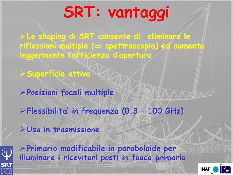 SRT: vantaggi Lo shaping di SRT consente di eliminare le riflessioni multiple ( spettroscopia) ed aumenta leggermente l'efficienza d'apertura.
