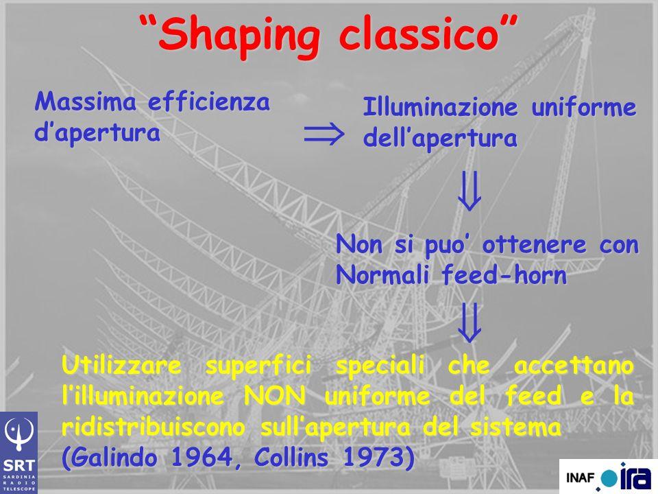 Shaping classico    Massima efficienza Illuminazione uniforme