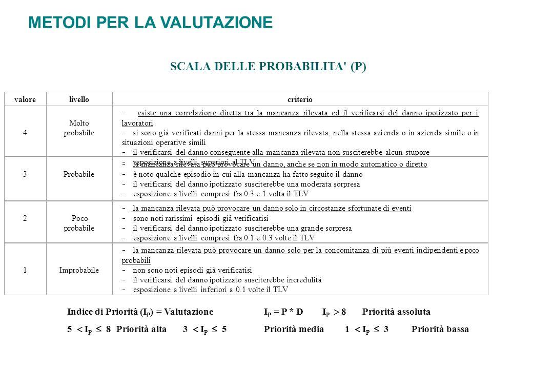 SCALA DELLE PROBABILITA (P)