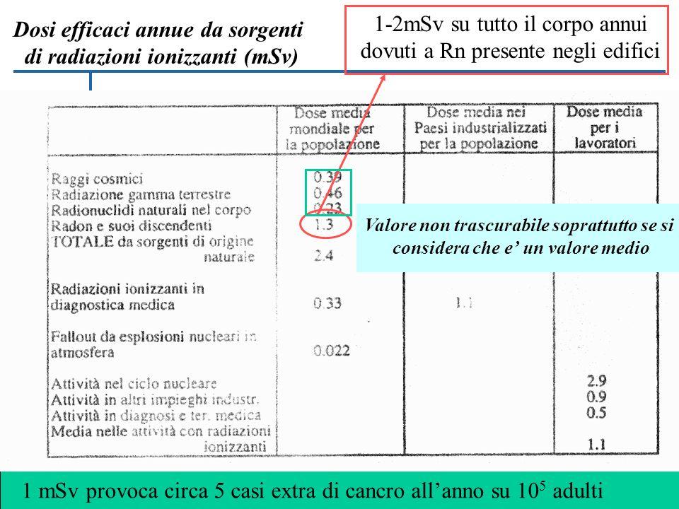 Dosi efficaci annue da sorgenti di radiazioni ionizzanti (mSv)