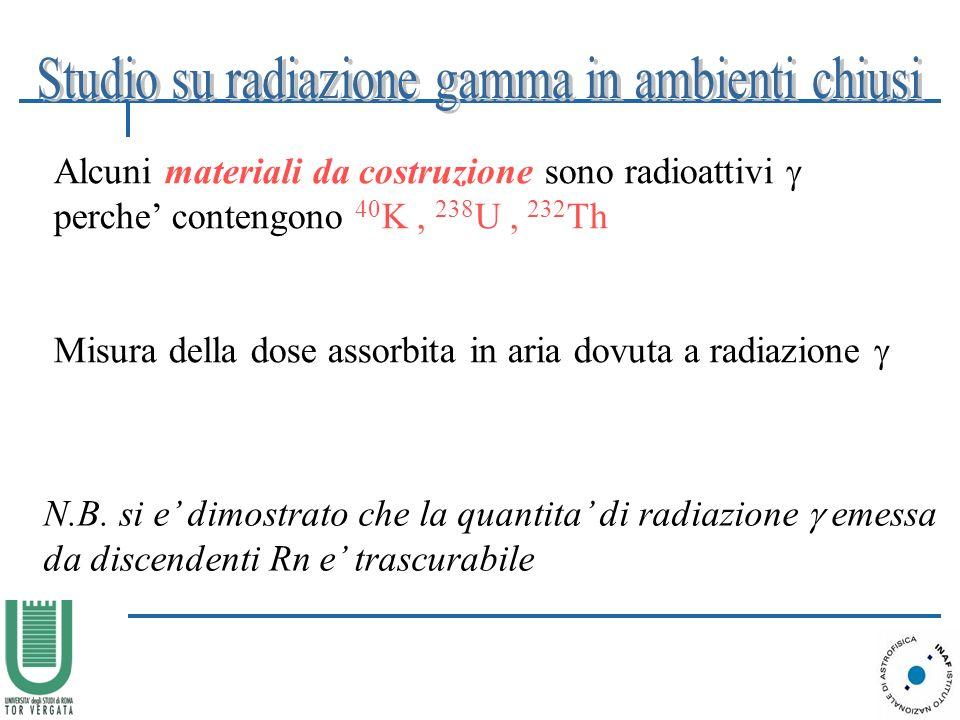 Studio su radiazione gamma in ambienti chiusi