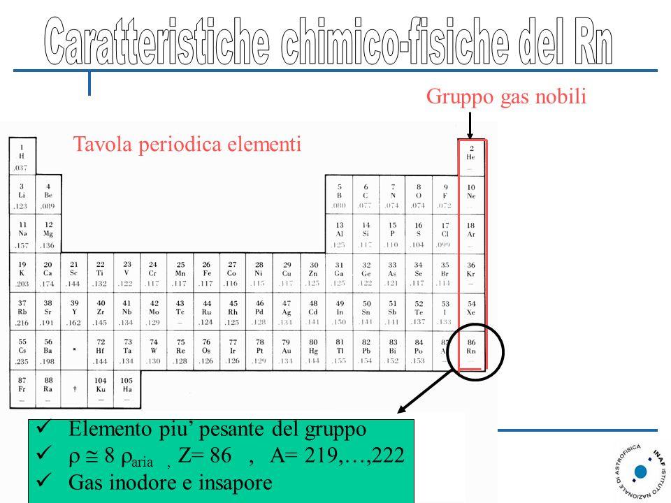 Caratteristiche chimico-fisiche del Rn