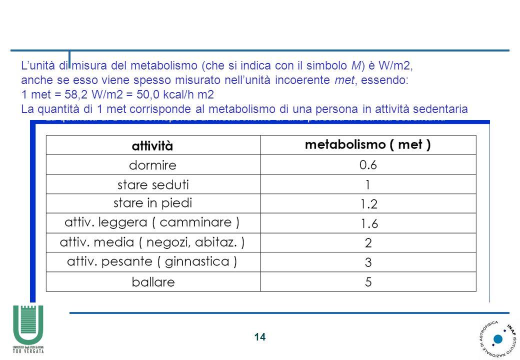 L'unità di misura del metabolismo (che si indica con il simbolo M) è W/m2,