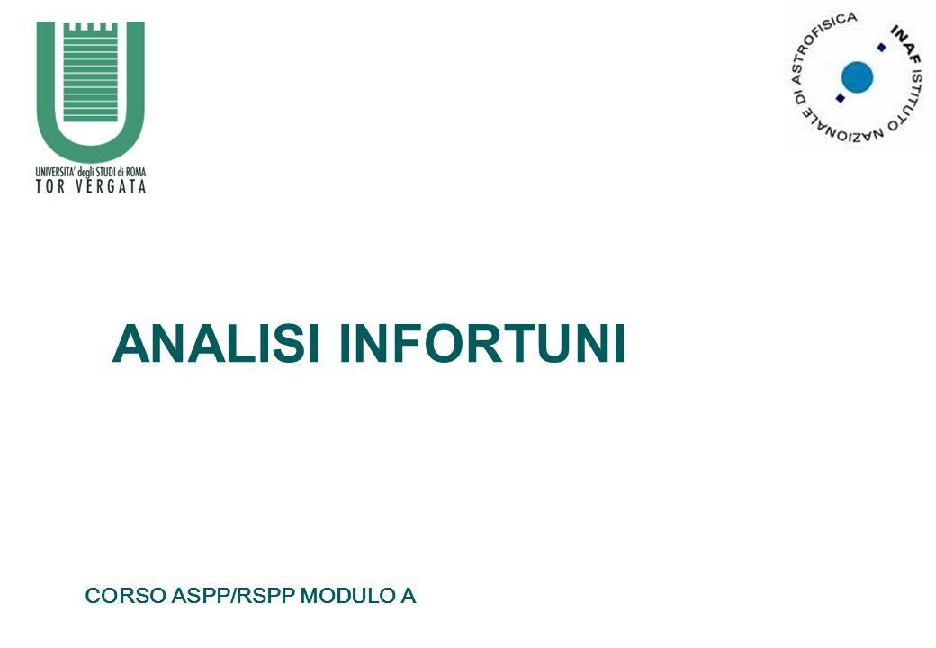 ANALISI INFORTUNI 27/04/2006 CORSO ASPP/RSPP MODULO A
