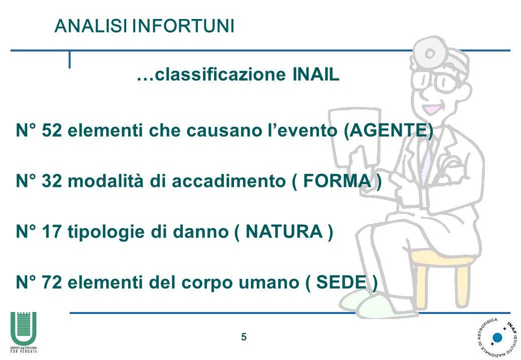 …classificazione INAIL