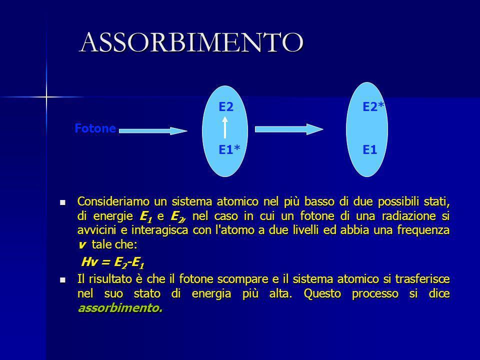ASSORBIMENTO E2 E2* Fotone E1* E1