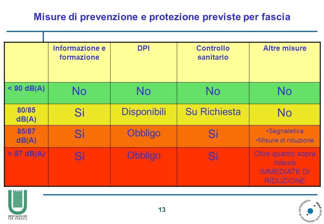 Misure di prevenzione e protezione previste per fascia