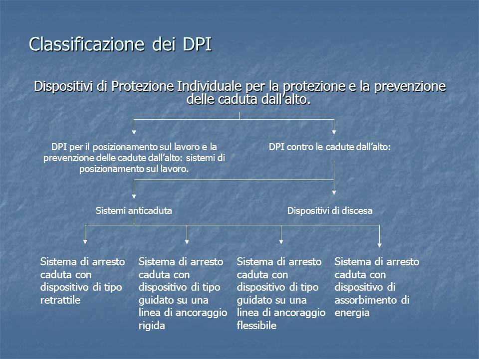Classificazione dei DPI