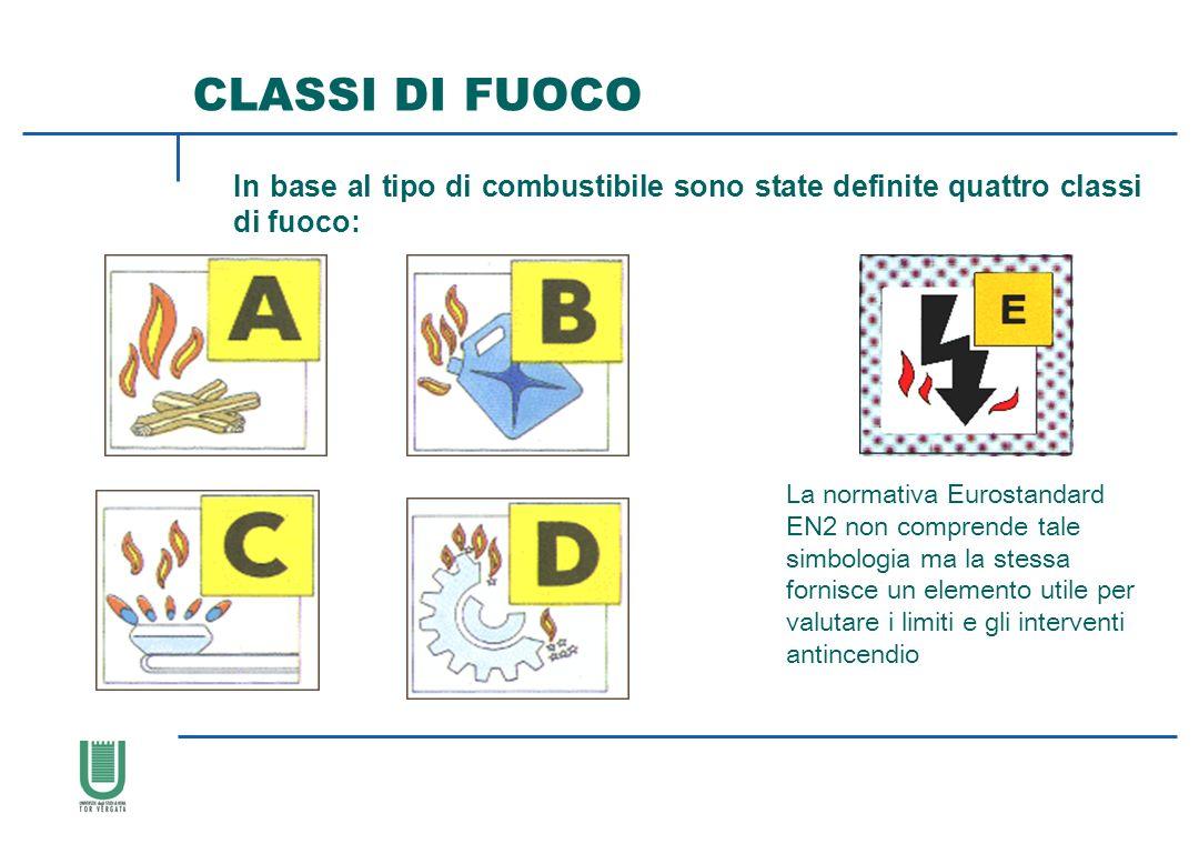 CLASSI DI FUOCO In base al tipo di combustibile sono state definite quattro classi di fuoco: