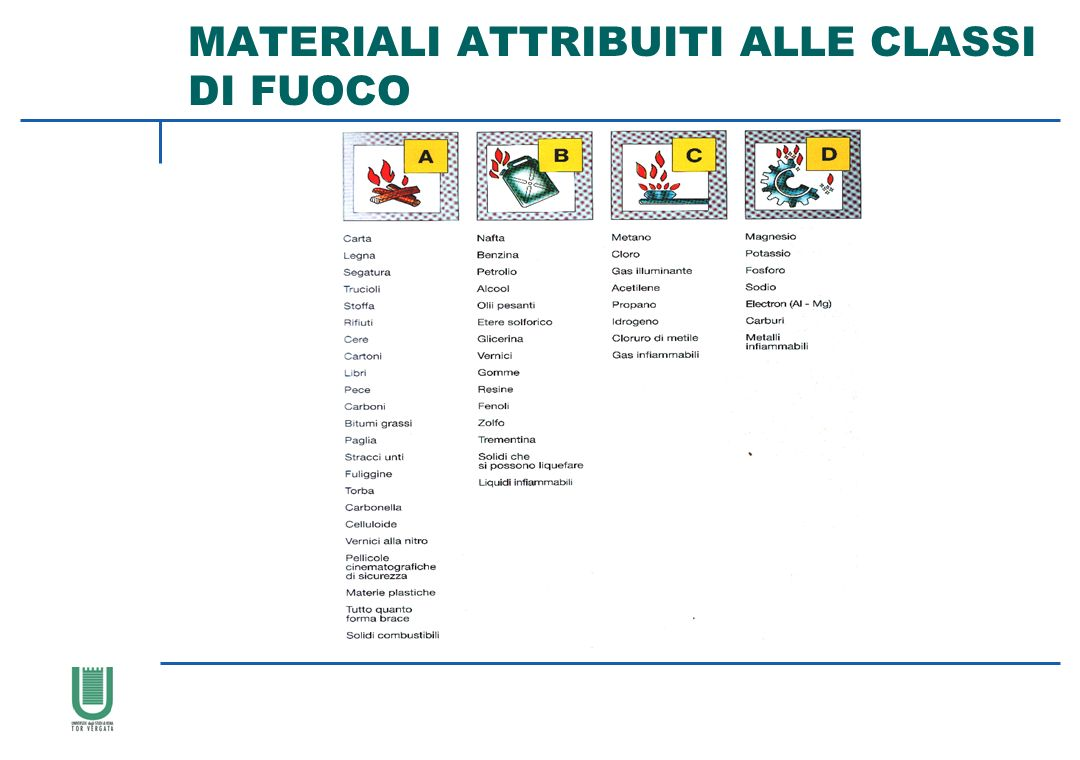 MATERIALI ATTRIBUITI ALLE CLASSI DI FUOCO