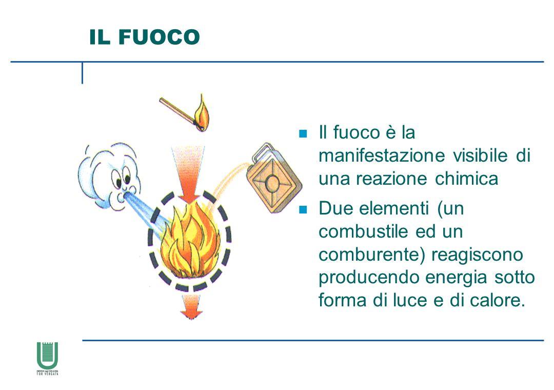 IL FUOCO Il fuoco è la manifestazione visibile di una reazione chimica