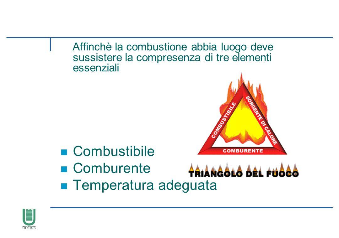 Combustibile Comburente Temperatura adeguata IL FUOCO