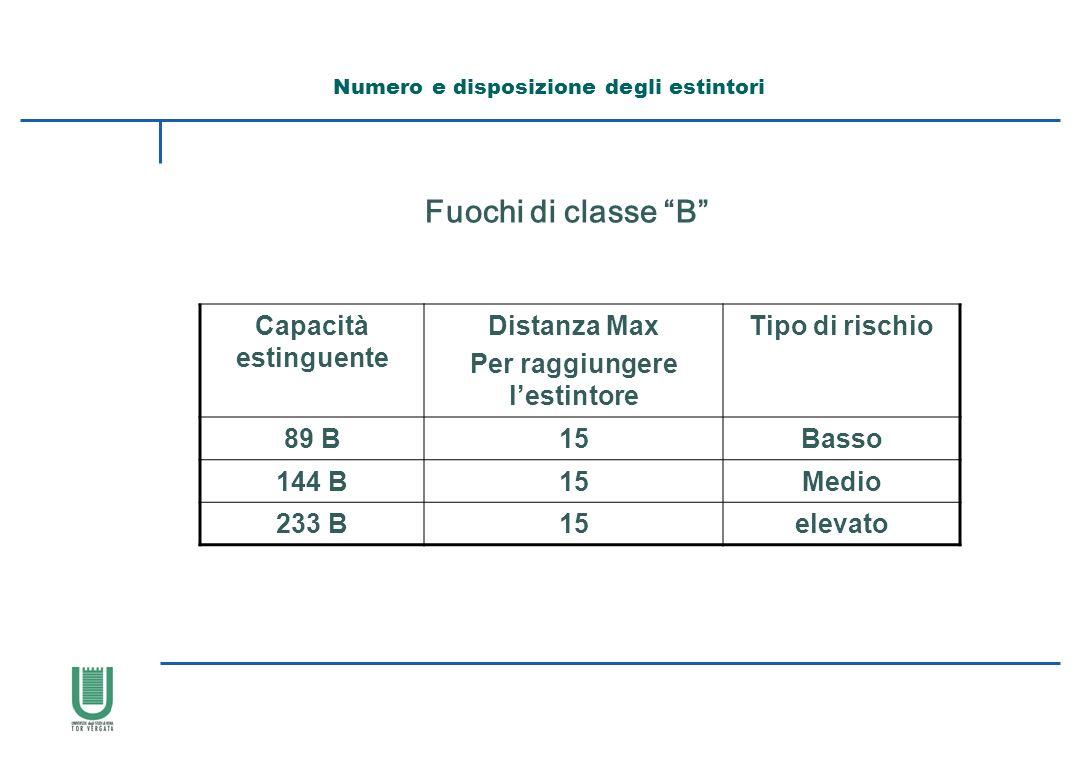 Numero e disposizione degli estintori Per raggiungere l'estintore