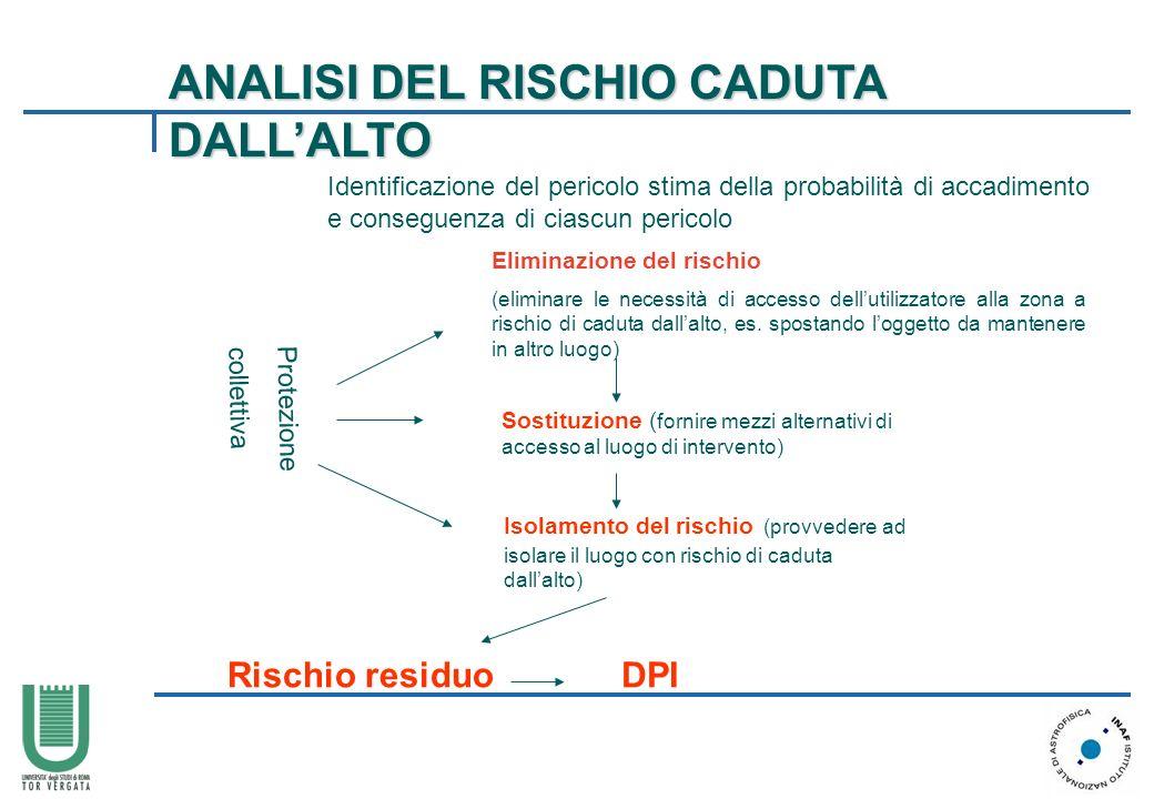 ANALISI DEL RISCHIO CADUTA DALL'ALTO