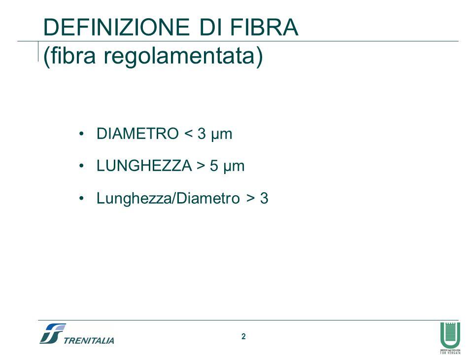 DEFINIZIONE DI FIBRA (fibra regolamentata)