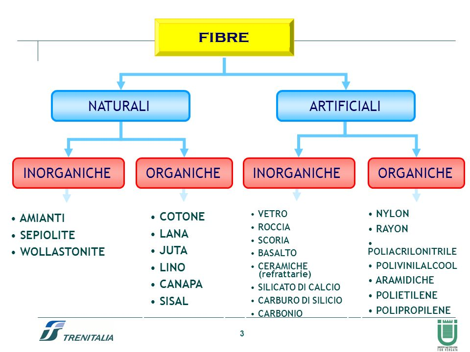 INORGANICHE ORGANICHE FIBRE ARTIFICIALI NATURALI AMIANTI COTONE