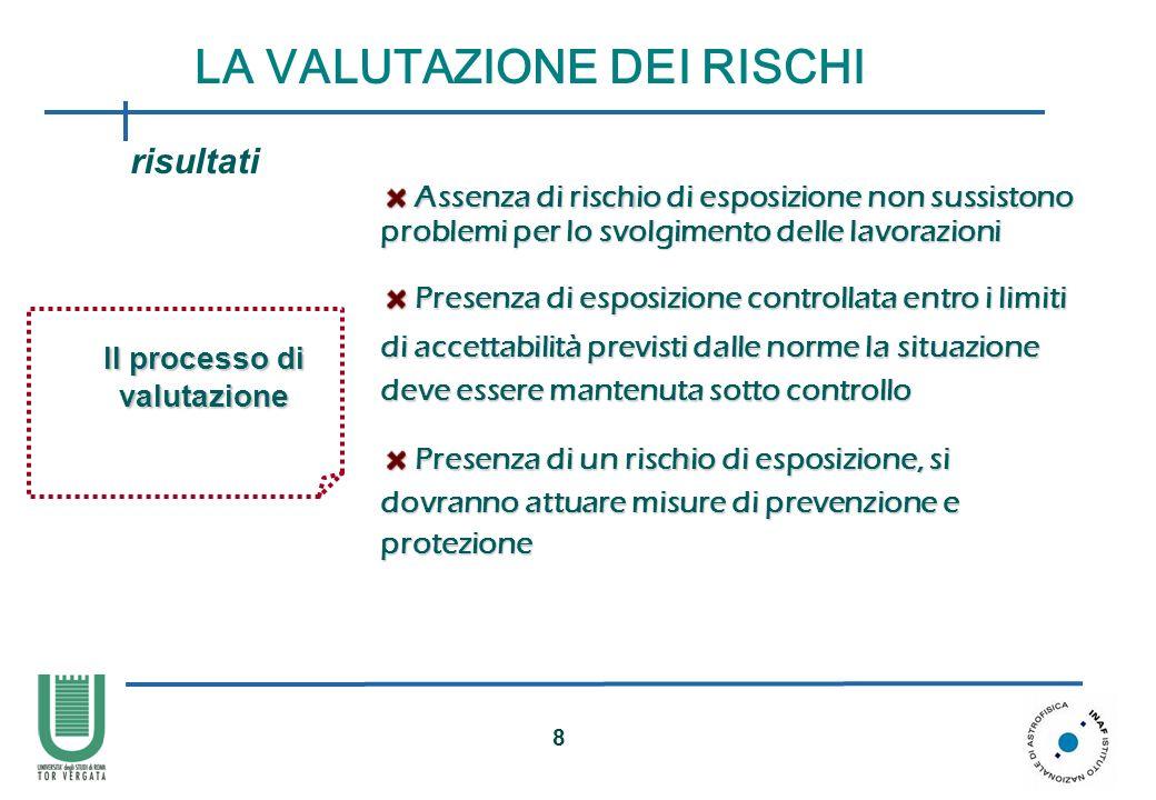 LA VALUTAZIONE DEI RISCHI Il processo di valutazione