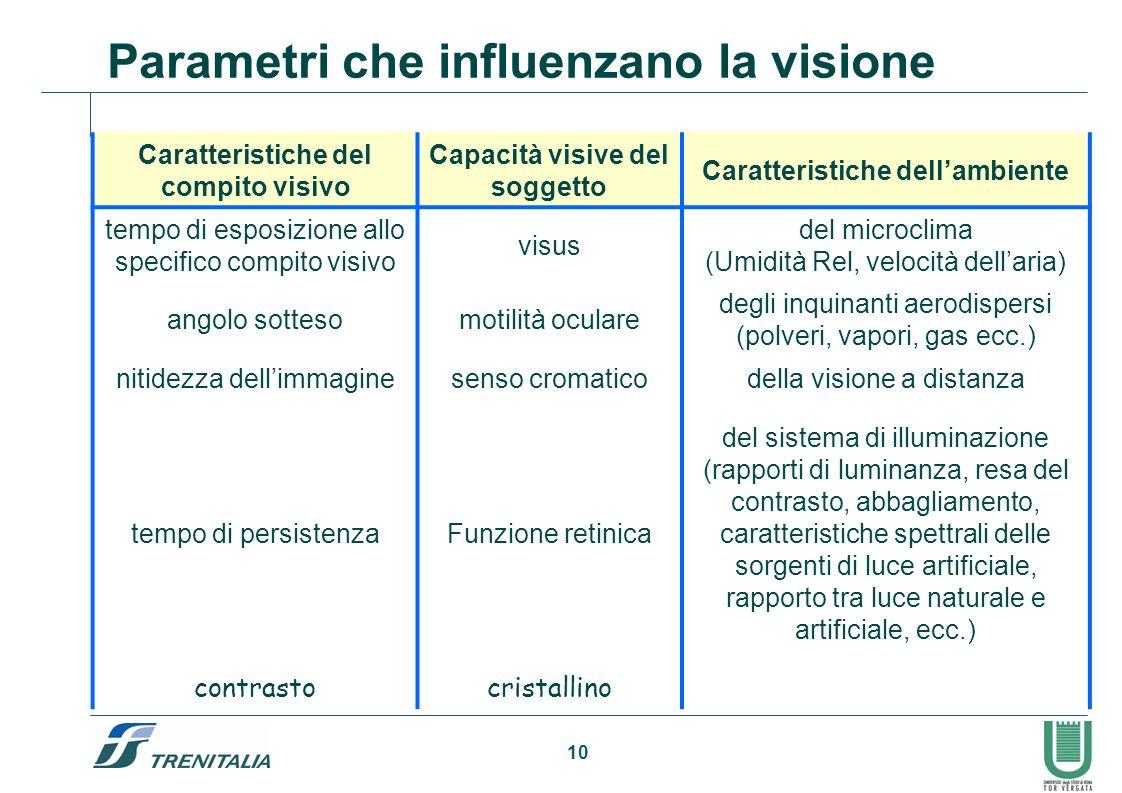 Parametri che influenzano la visione