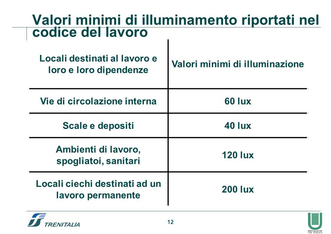 Valori minimi di illuminamento riportati nel codice del lavoro