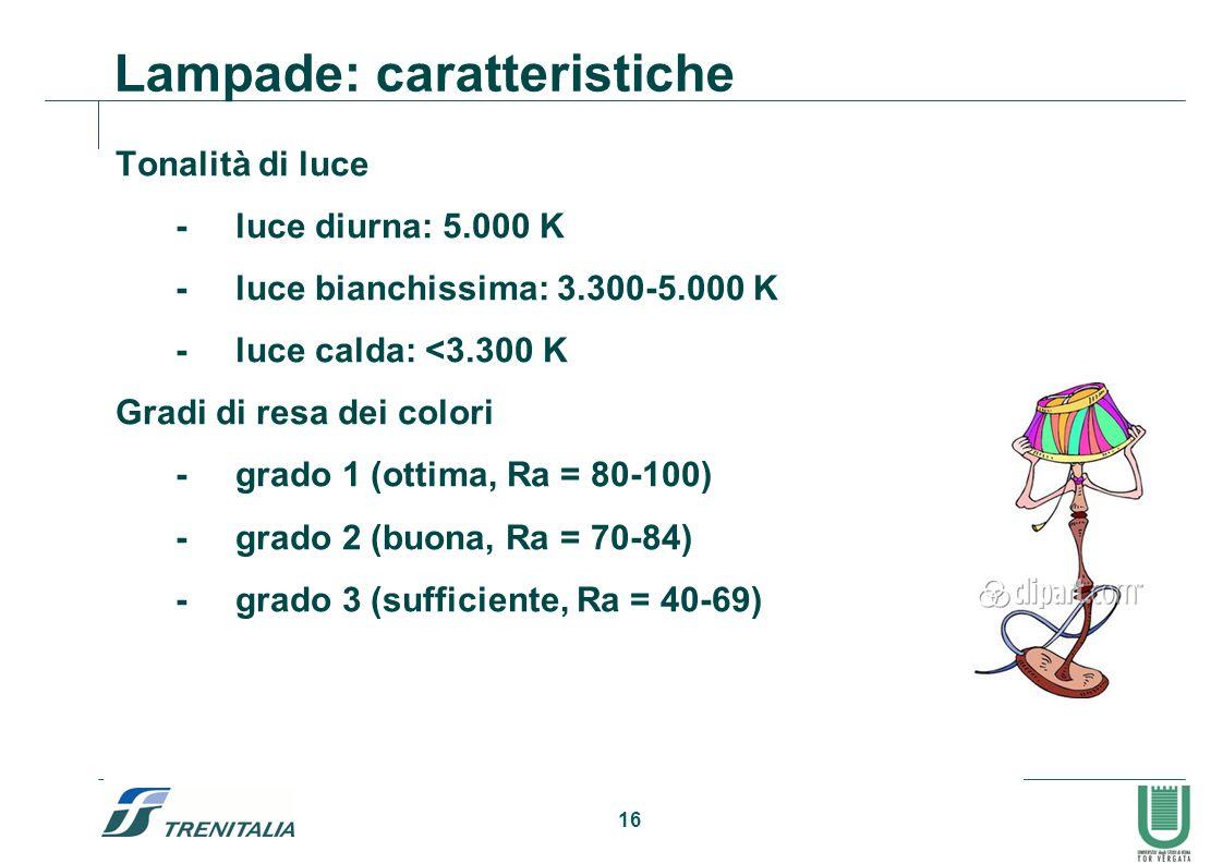 Lampade: caratteristiche