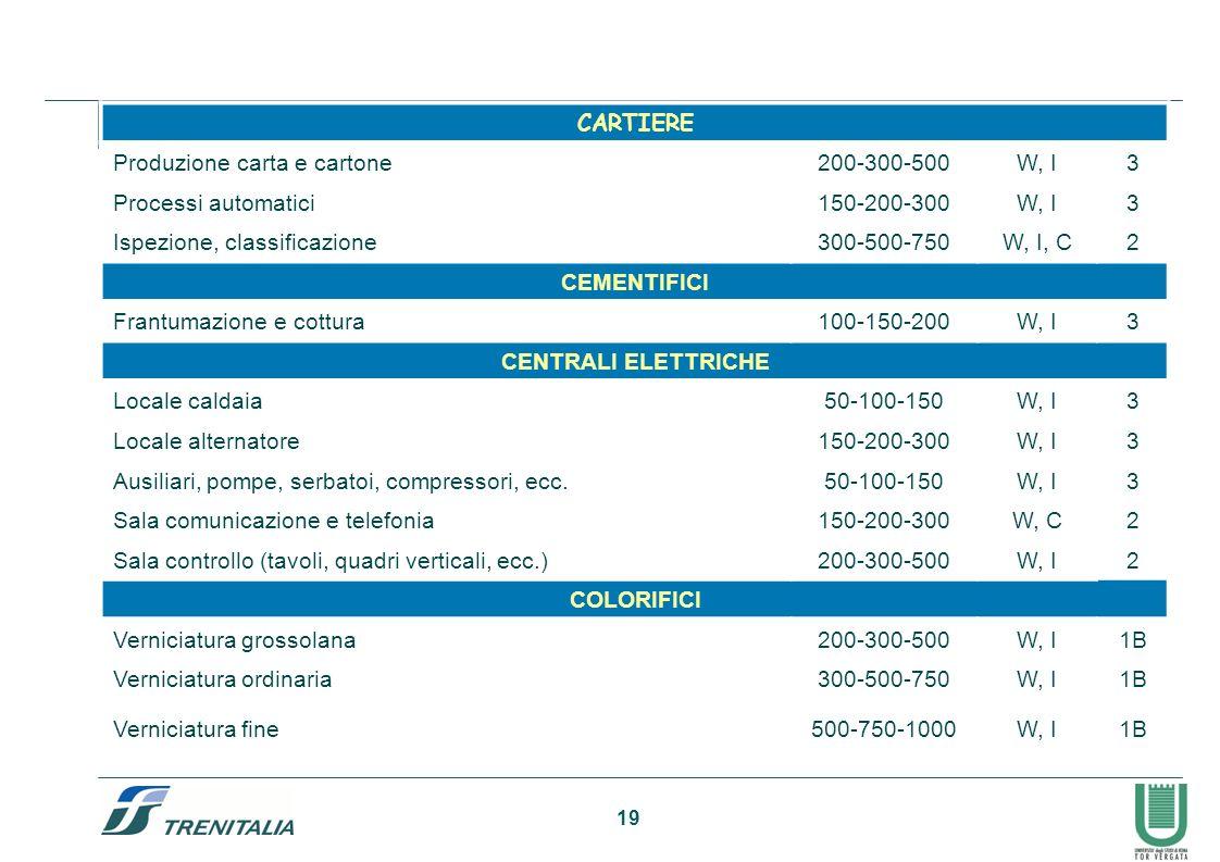 CARTIERE Produzione carta e cartone. 200-300-500. W, I. 3. Processi automatici. 150-200-300. Ispezione, classificazione.