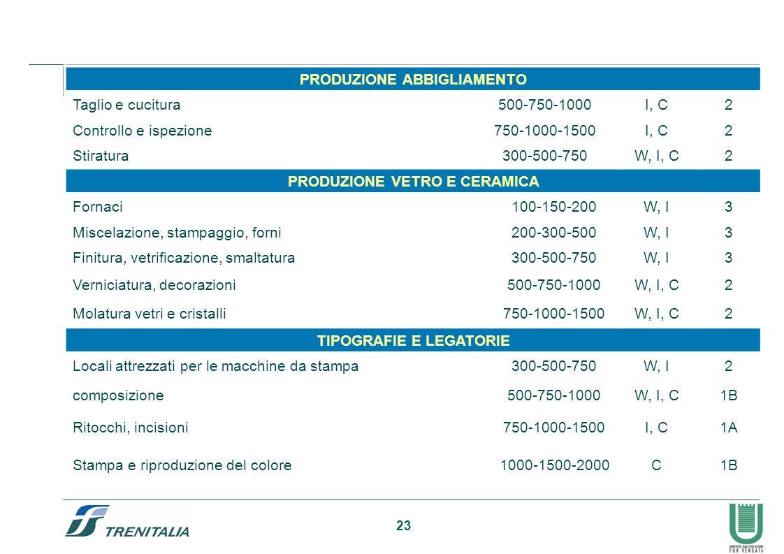 PRODUZIONE ABBIGLIAMENTO Taglio e cucitura 500-750-1000 I, C 2