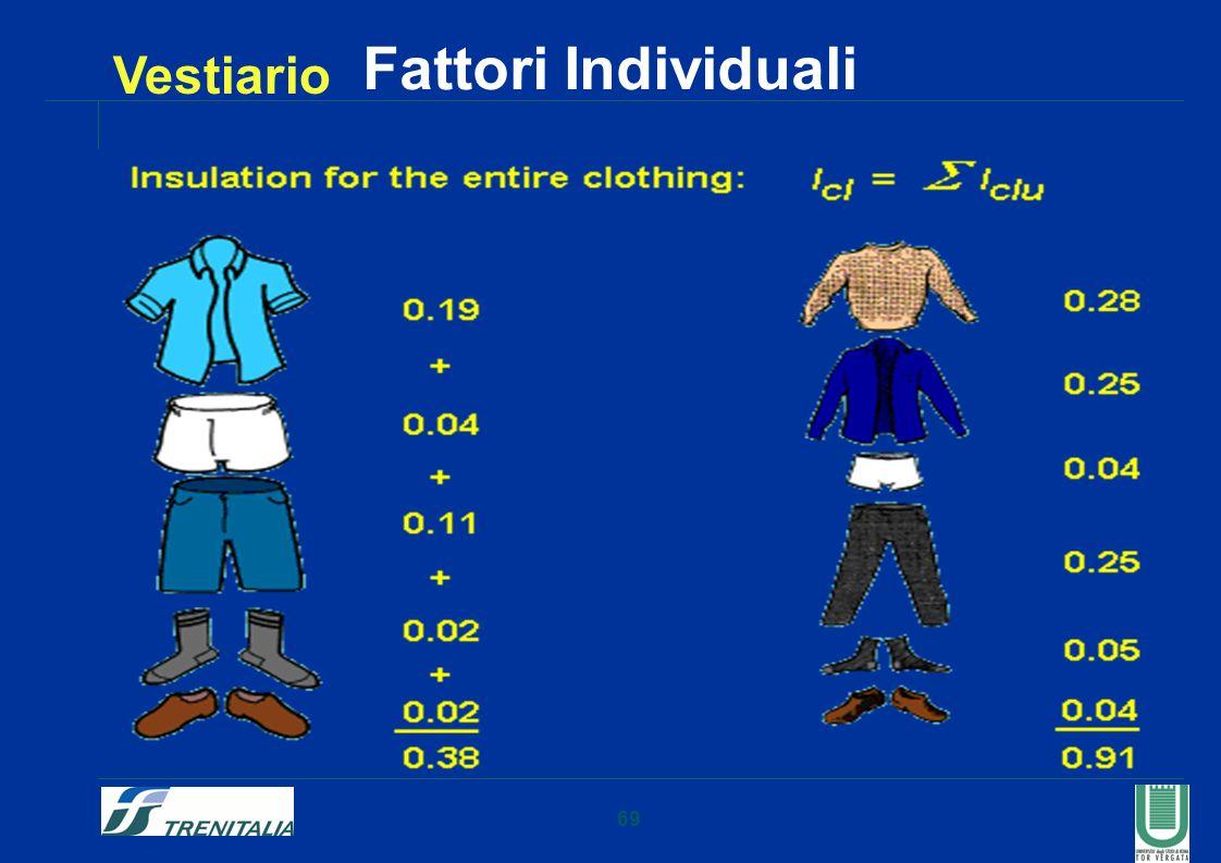 Fattori Individuali Vestiario