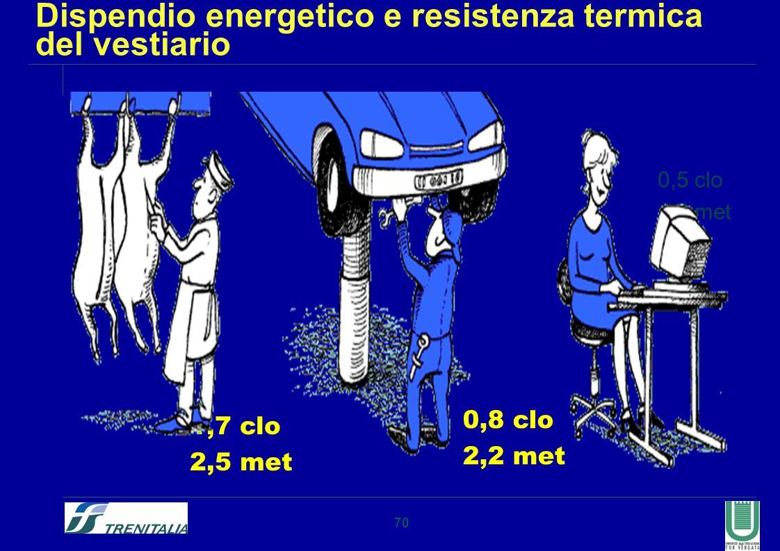 Dispendio energetico e resistenza termica del vestiario