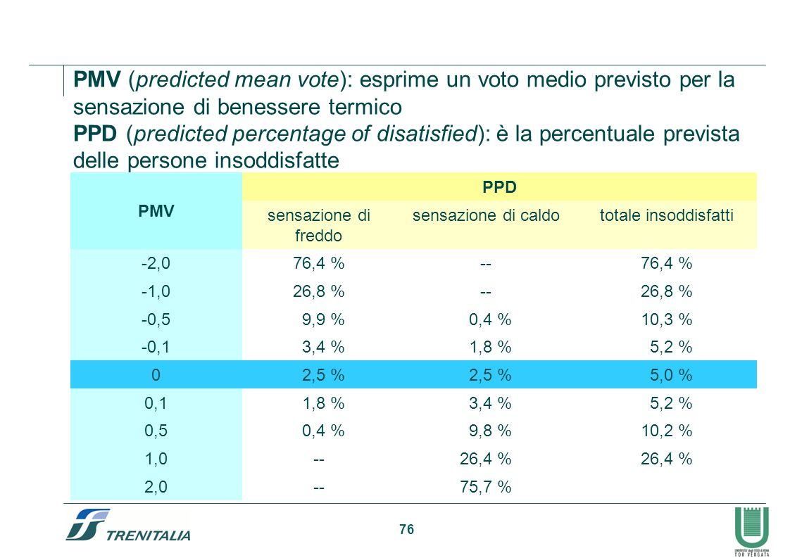 PMV (predicted mean vote): esprime un voto medio previsto per la sensazione di benessere termico
