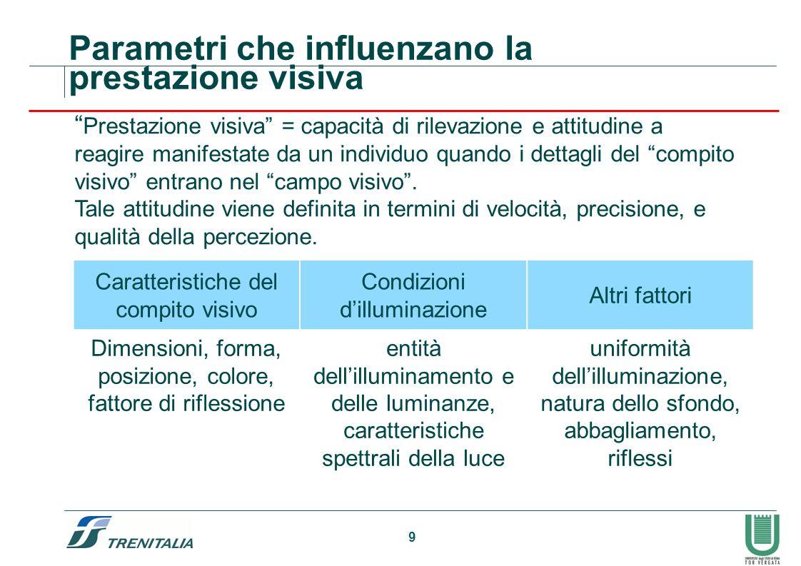Parametri che influenzano la prestazione visiva
