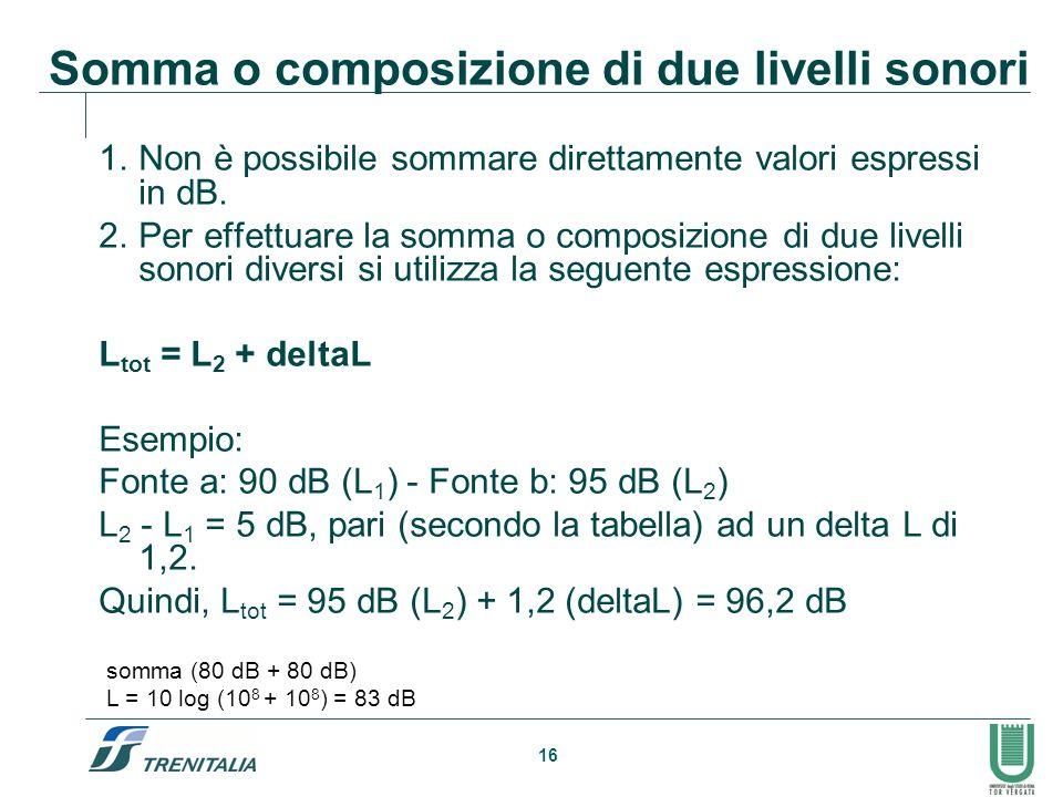 Somma o composizione di due livelli sonori
