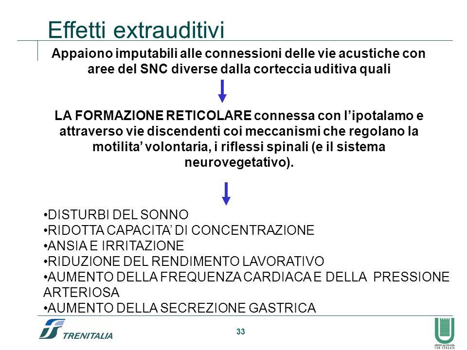 Effetti extrauditivi Appaiono imputabili alle connessioni delle vie acustiche con aree del SNC diverse dalla corteccia uditiva quali.