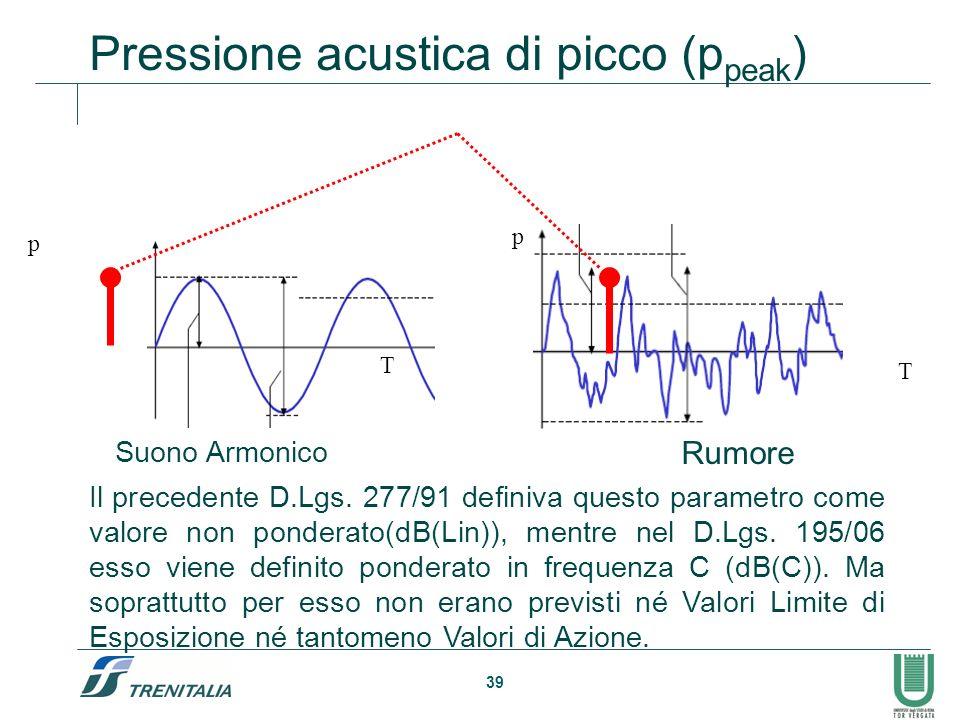 Pressione acustica di picco (ppeak)