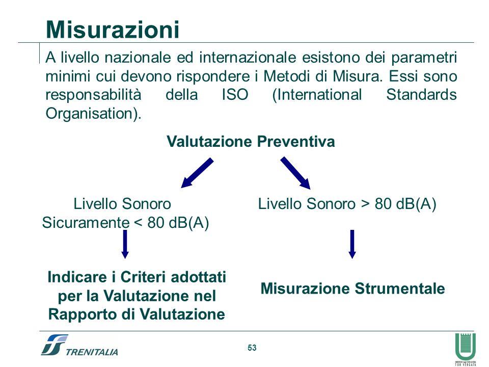 Valutazione Preventiva Misurazione Strumentale