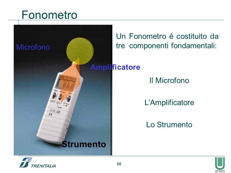 Fonometro Un Fonometro è costituito da tre componenti fondamentali: Microfono. Amplificatore. Il Microfono.