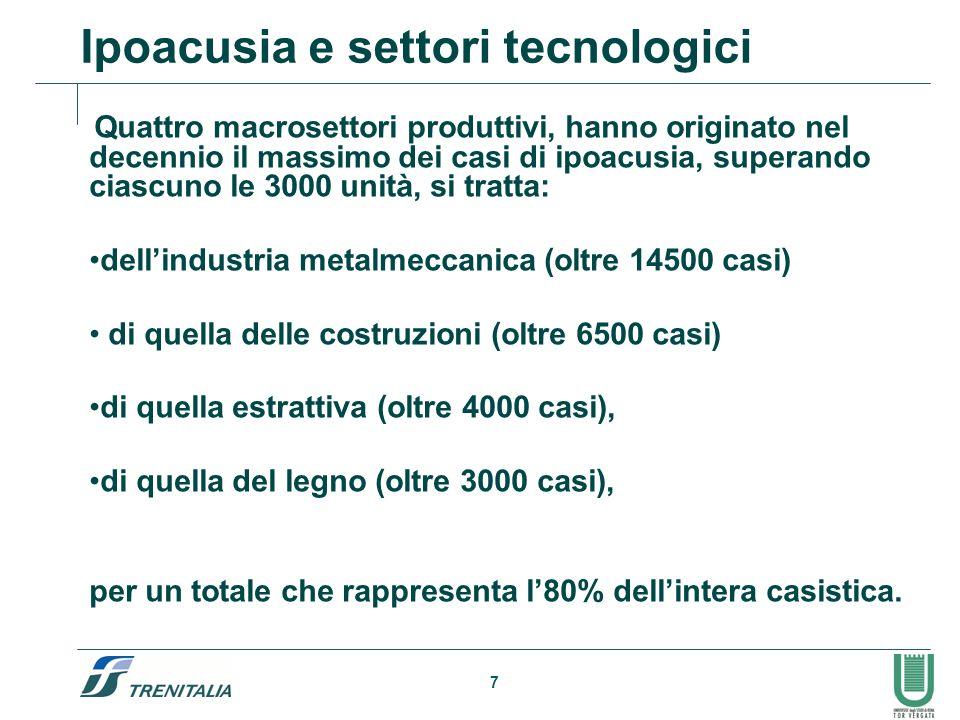 Ipoacusia e settori tecnologici